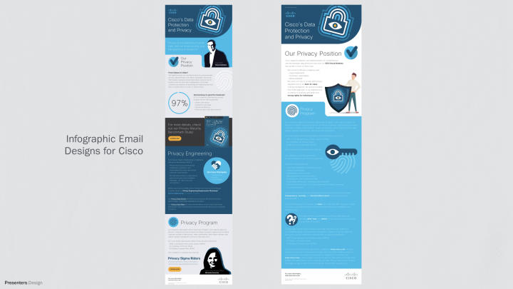 Infographic Email Designs for Cisco